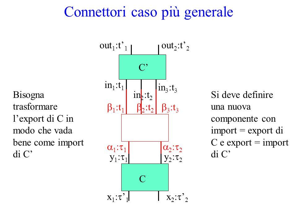 Connettori caso più generale Bisogna trasformare l'export di C in modo che vada bene come import di C'  1 :t 1  3 :t 3  2 :t 2 1:11:1 2:22:2 Si deve definire una nuova componente con import = export di C e export = import di C' in 1 :t 1 in 2 :t 2 in 3 :t 3 out 1 :t' 1 out 2 :t' 2 C' x1:'1x1:'1 x2:'2x2:'2 y1:1y1:1 y2:2y2:2 C
