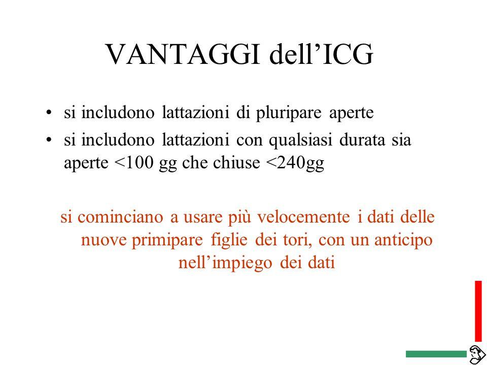 VANTAGGI dell'ICG Si utilizza direttamente il singolo controllo senza effettuare precorrezioni per stimare la lattazione a 305gg ed evm viene utilizza