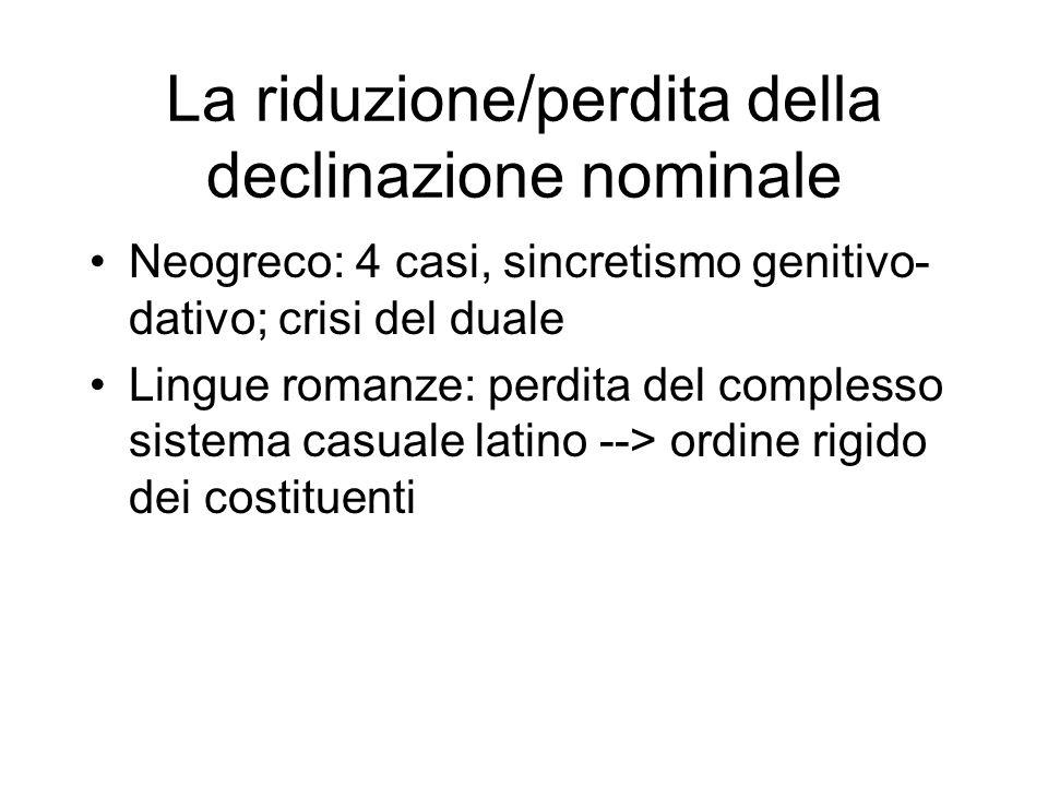 La riduzione/perdita della declinazione nominale Neogreco: 4 casi, sincretismo genitivo- dativo; crisi del duale Lingue romanze: perdita del complesso sistema casuale latino --> ordine rigido dei costituenti