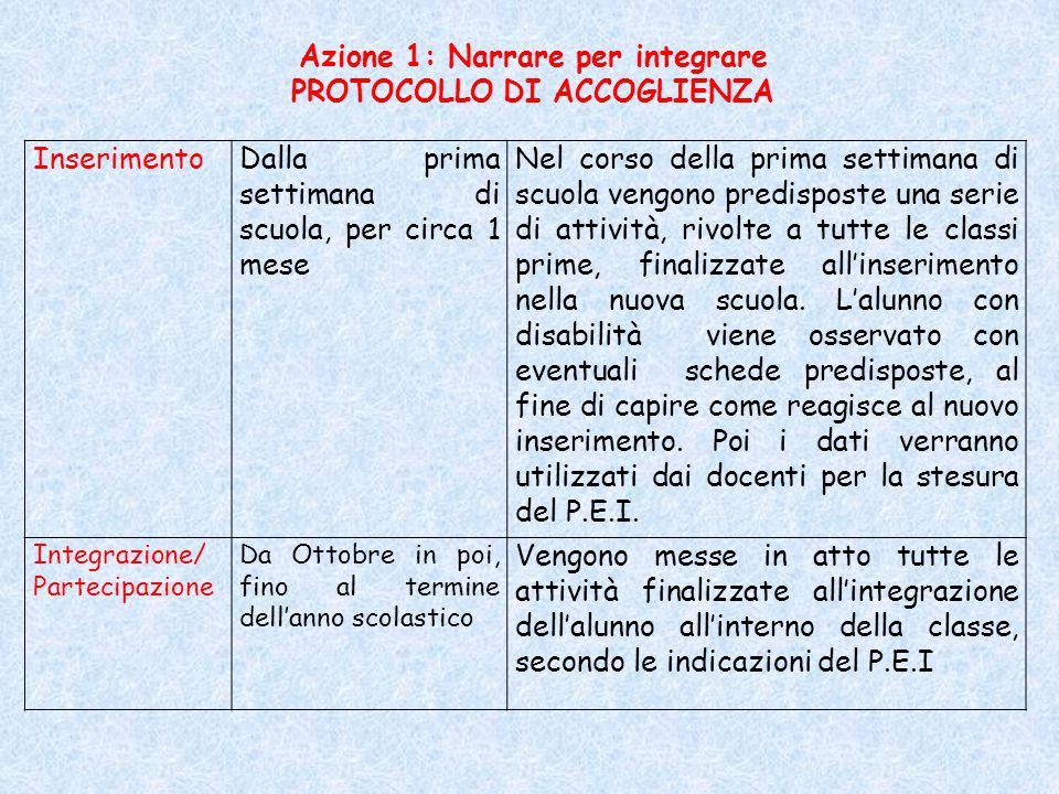 Azione 1: Narrare per integrare PROTOCOLLO DI ACCOGLIENZA InserimentoDalla prima settimana di scuola, per circa 1 mese Nel corso della prima settimana