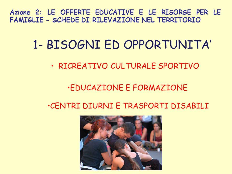 Azione 2: LE OFFERTE EDUCATIVE E LE RISORSE PER LE FAMIGLIE - SCHEDE DI RILEVAZIONE NEL TERRITORIO 1- BISOGNI ED OPPORTUNITA' RICREATIVO CULTURALE SPORTIVO EDUCAZIONE E FORMAZIONE CENTRI DIURNI E TRASPORTI DISABILI