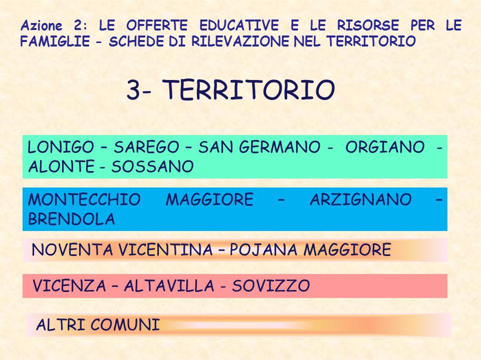 3- TERRITORIO Azione 2: LE OFFERTE EDUCATIVE E LE RISORSE PER LE FAMIGLIE - SCHEDE DI RILEVAZIONE NEL TERRITORIO LONIGO – SAREGO – SAN GERMANO - ORGIANO - ALONTE - SOSSANO MONTECCHIO MAGGIORE – ARZIGNANO – BRENDOLA NOVENTA VICENTINA – POJANA MAGGIORE VICENZA – ALTAVILLA - SOVIZZO ALTRI COMUNI