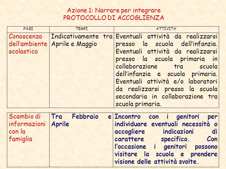 Azione 1: Narrare per integrare PROTOCOLLO DI ACCOGLIENZA FASITEMPIATTIVITA' Conoscenza dell'ambiente scolastico Indicativamente tra Aprile e Maggio E