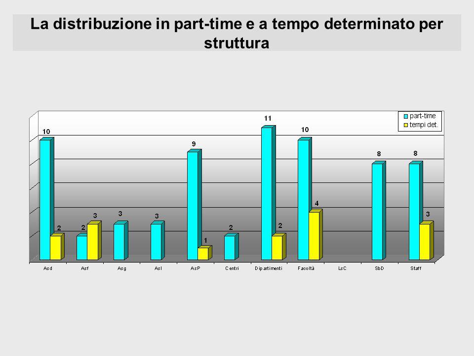 La distribuzione in part-time e a tempo determinato per struttura