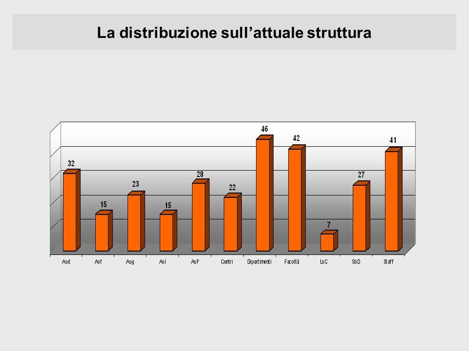 La distribuzione sull'attuale struttura