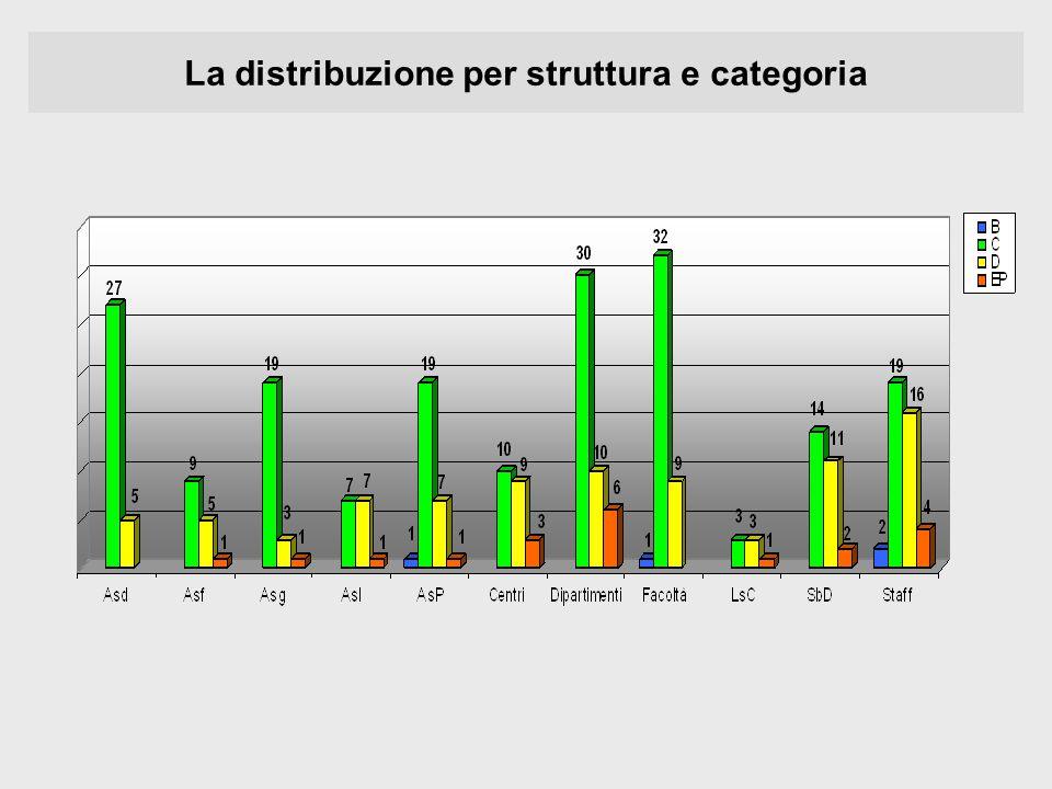 La distribuzione per struttura e categoria