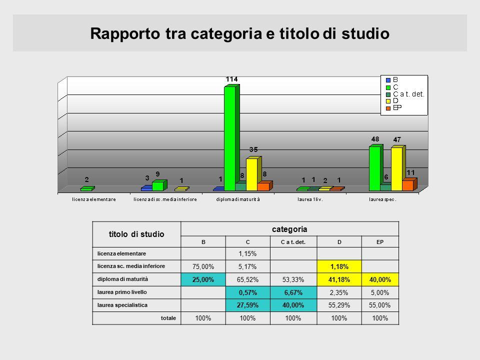 Rapporto tra categoria e titolo di studio titolo di studio categoria BCC a t. det.DEP licenza elementare 1,15% licenza sc. media inferiore 75,00%5,17%