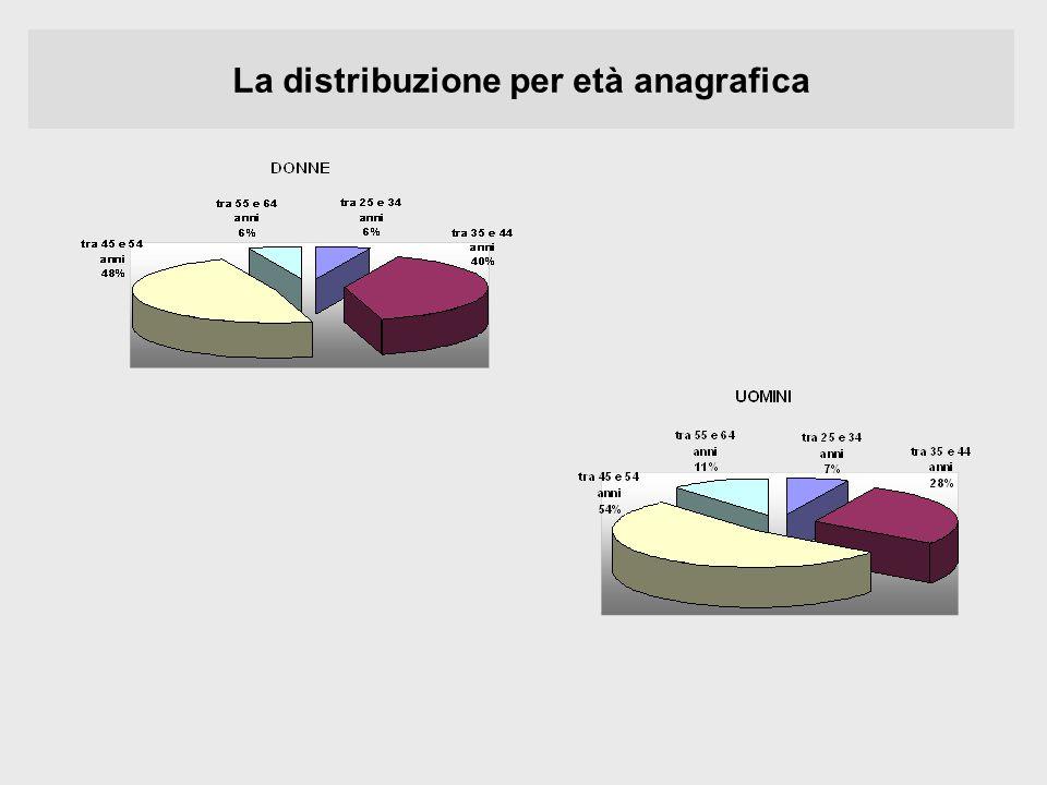 La distribuzione per età anagrafica
