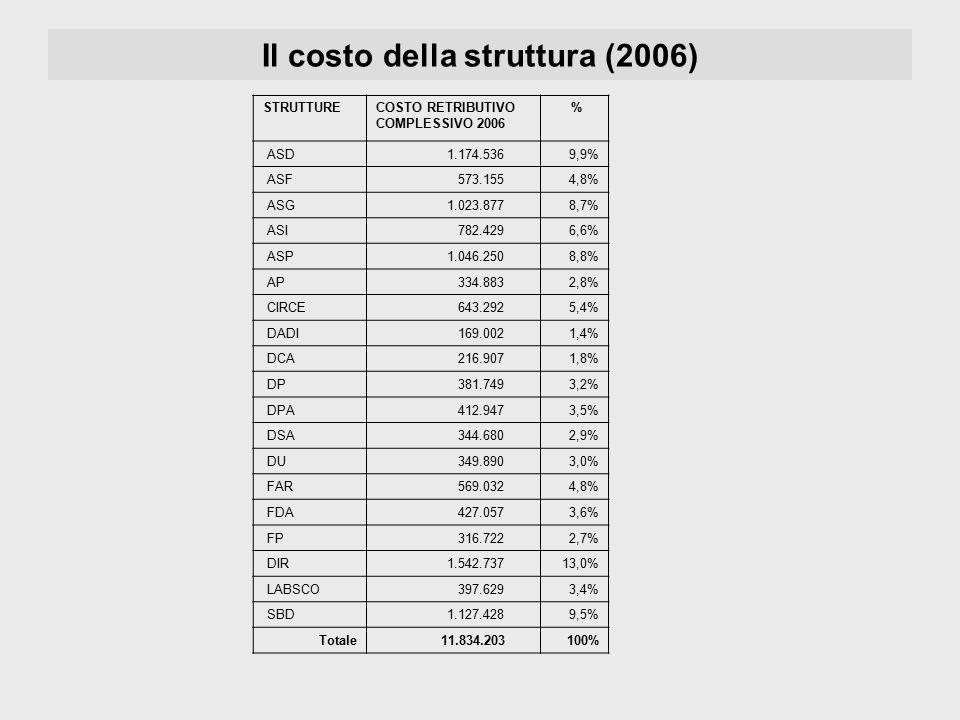 Il costo della struttura (2006) STRUTTURECOSTO RETRIBUTIVO COMPLESSIVO 2006 % ASD 1.174.5369,9% ASF 573.1554,8% ASG 1.023.8778,7% ASI 782.4296,6% ASP