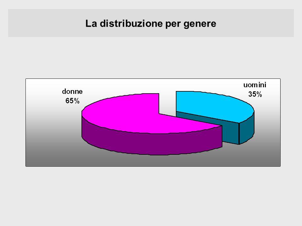 La distribuzione per genere