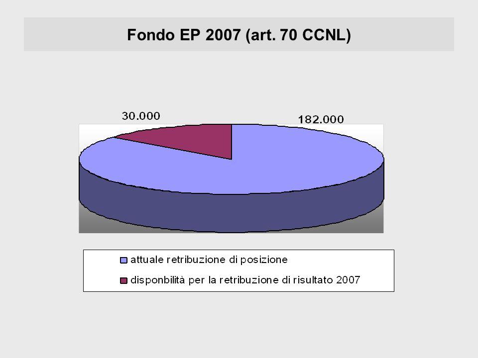 Fondo EP 2007 (art. 70 CCNL)