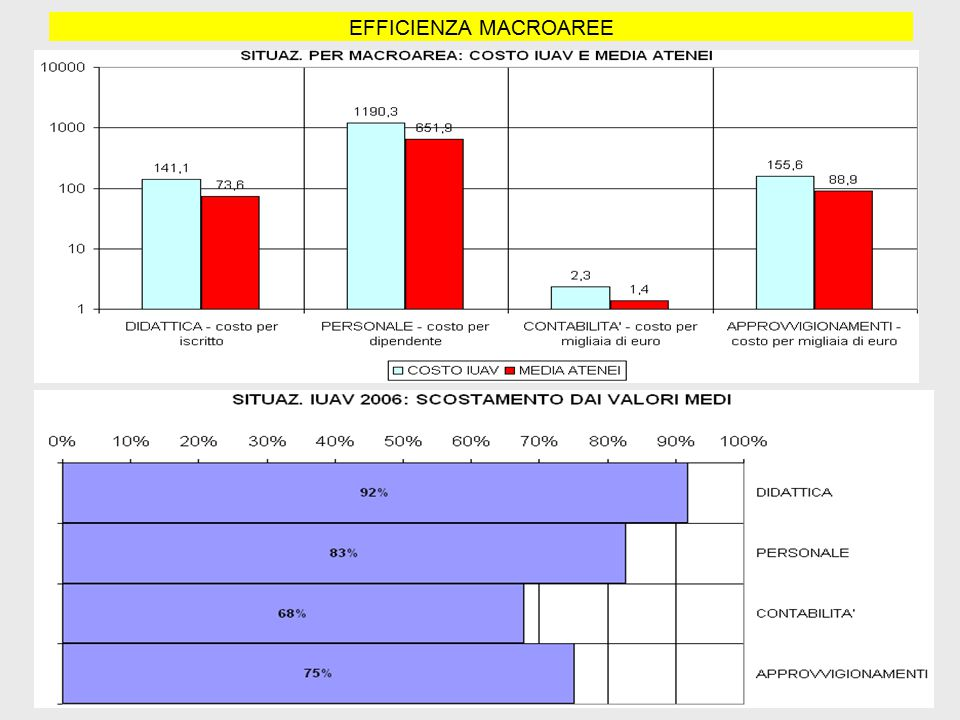 EFFICIENZA MACROAREE
