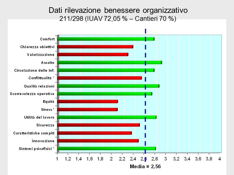 Dati rilevazione benessere organizzativo 211/298 (IUAV 72,05 % – Cantieri 70 %)