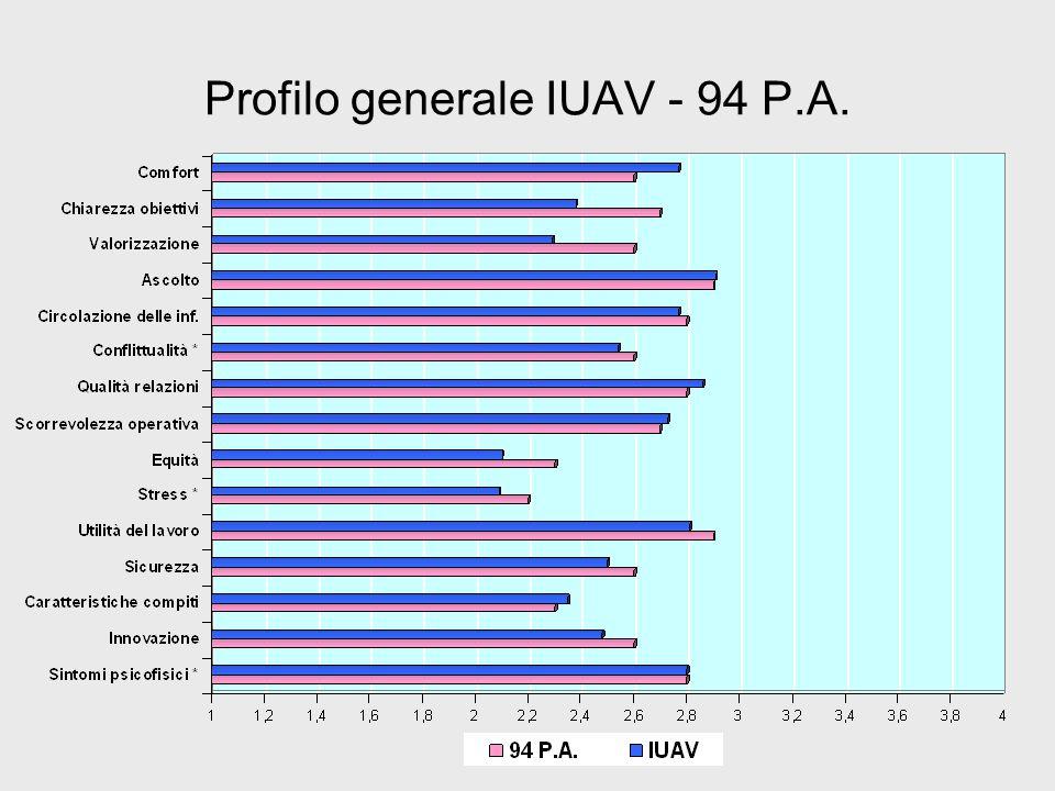 Profilo generale IUAV - 94 P.A.