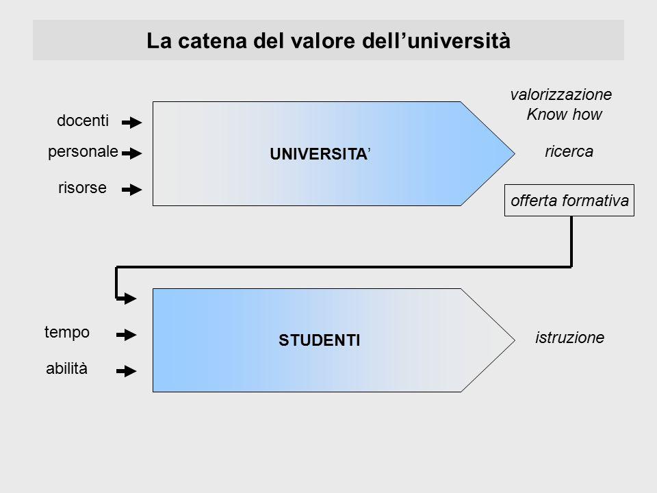 La catena del valore dell'università UNIVERSITA' STUDENTI docenti personale risorse valorizzazione Know how ricerca offerta formativa tempo abilità is