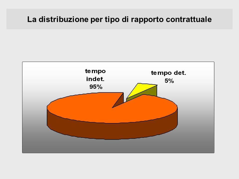 La distribuzione per tipo di rapporto contrattuale