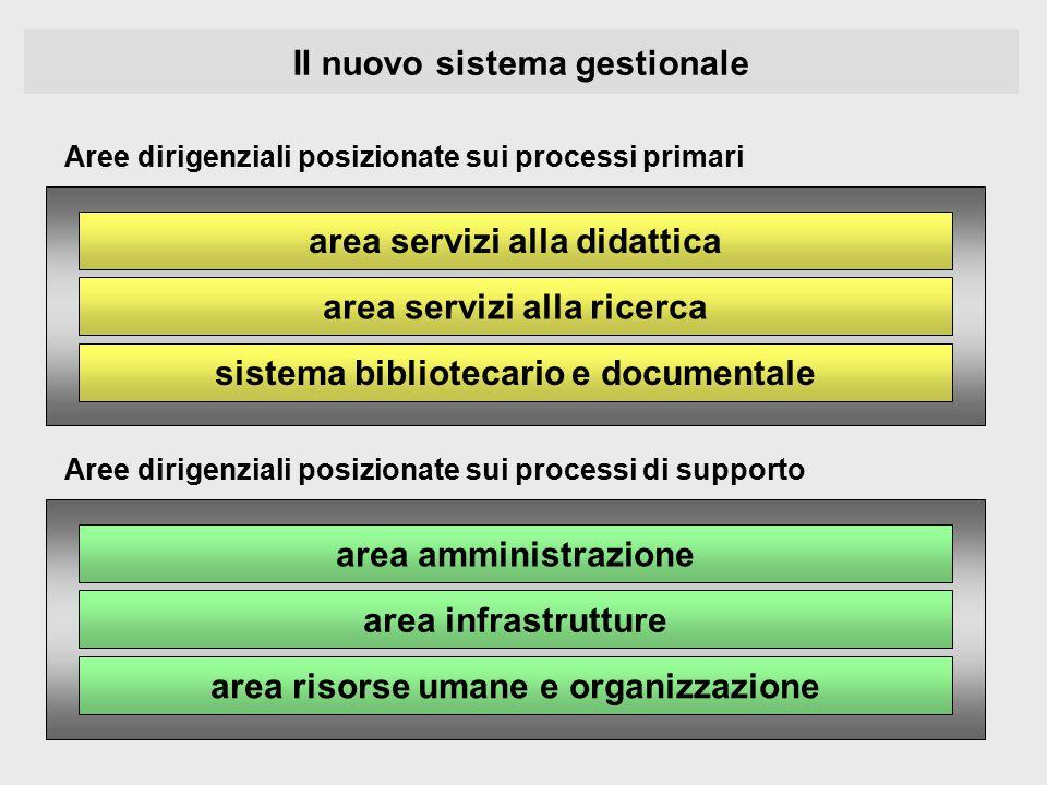 Il nuovo sistema gestionale area servizi alla didattica area servizi alla ricerca sistema bibliotecario e documentale area amministrazione area infras