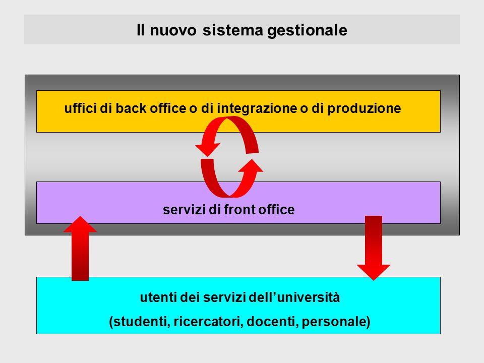 Il nuovo sistema gestionale uffici di back office o di integrazione o di produzione servizi di front office utenti dei servizi dell'università (studen