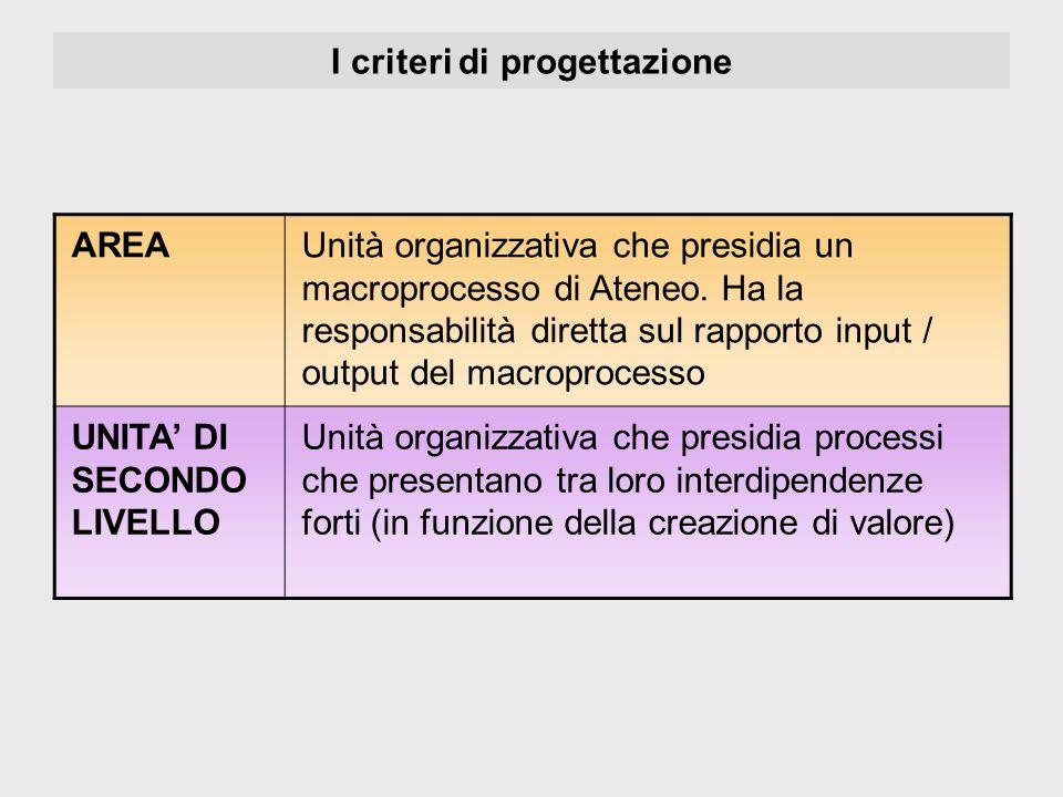 I criteri di progettazione AREAUnità organizzativa che presidia un macroprocesso di Ateneo. Ha la responsabilità diretta sul rapporto input / output d
