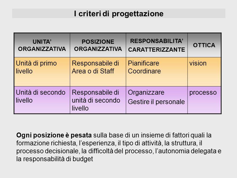 I criteri di progettazione UNITA' ORGANIZZATIVA POSIZIONE ORGANIZZATIVA RESPONSABILITA' CARATTERIZZANTE OTTICA Unità di primo livello Responsabile di