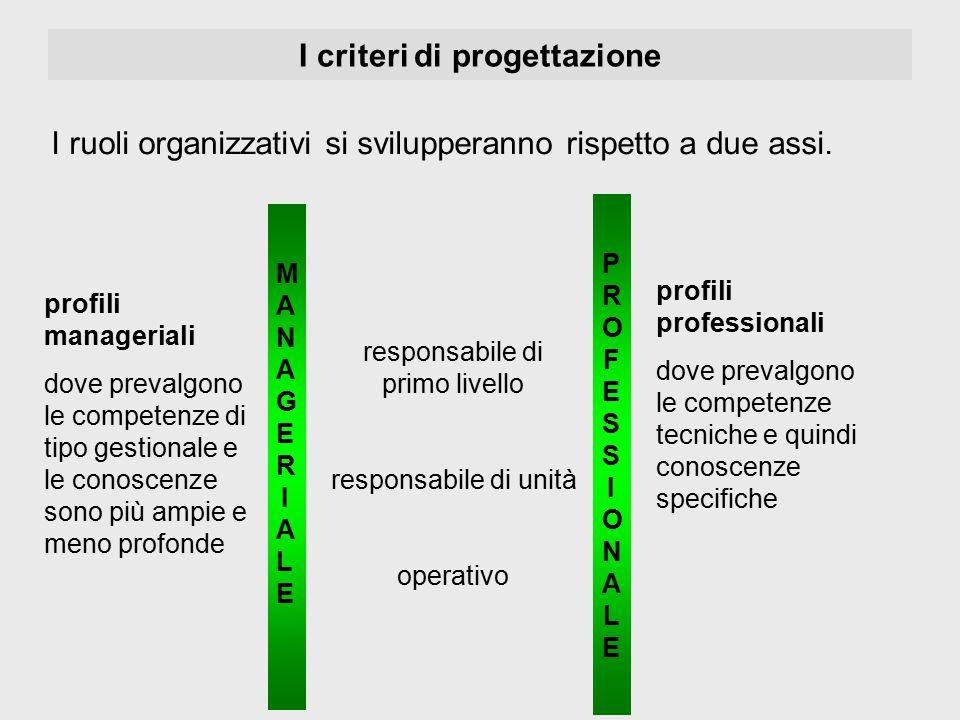 I criteri di progettazione profili manageriali dove prevalgono le competenze di tipo gestionale e le conoscenze sono più ampie e meno profonde profili