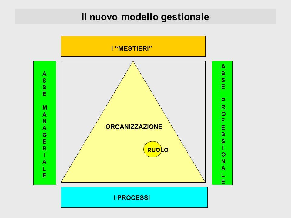 """Il nuovo modello gestionale ORGANIZZAZIONE RUOLO I """"MESTIERI"""" I PROCESSI ASSE MANAGERIALEASSE MANAGERIALE ASSE PROFESSIONALEASSE PROFESSIONALE"""