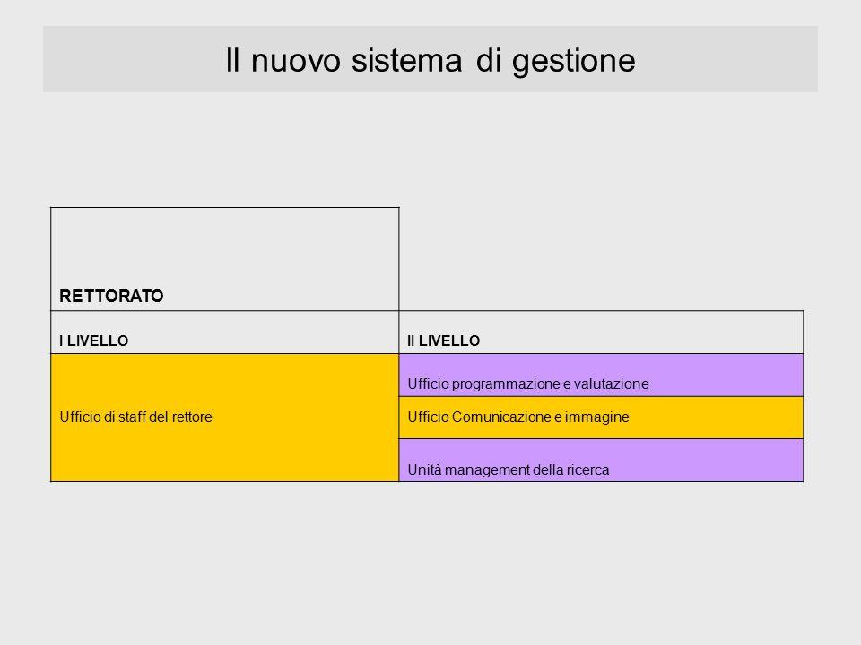 Il nuovo sistema di gestione RETTORATO I LIVELLOII LIVELLO Ufficio di staff del rettore Ufficio programmazione e valutazione Ufficio Comunicazione e i