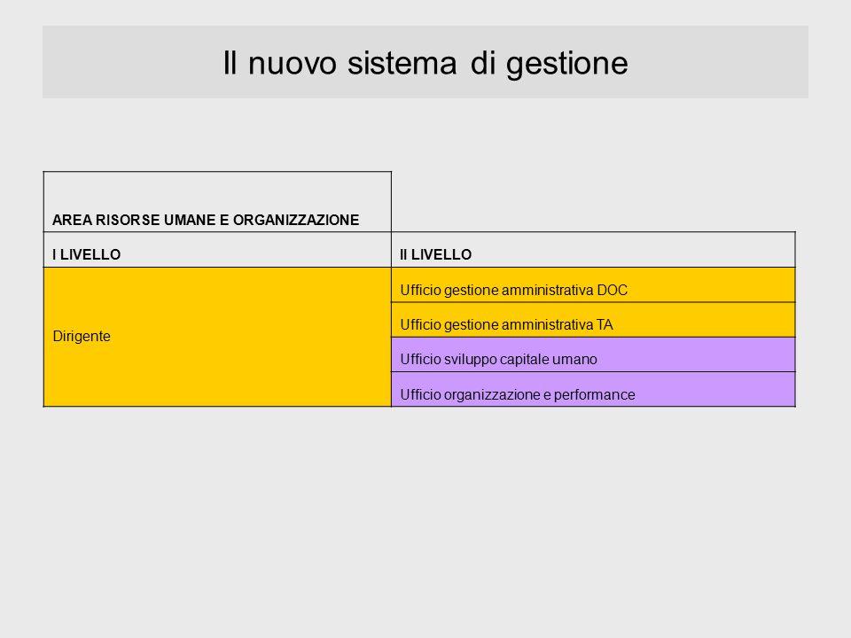 Il nuovo sistema di gestione AREA RISORSE UMANE E ORGANIZZAZIONE I LIVELLOII LIVELLO Dirigente Ufficio gestione amministrativa DOC Ufficio gestione am