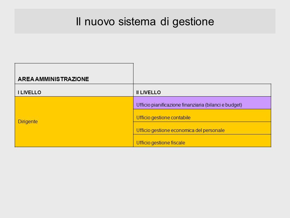 Il nuovo sistema di gestione AREA AMMINISTRAZIONE I LIVELLOII LIVELLO Dirigente Ufficio pianificazione finanziaria (bilanci e budget) Ufficio gestione