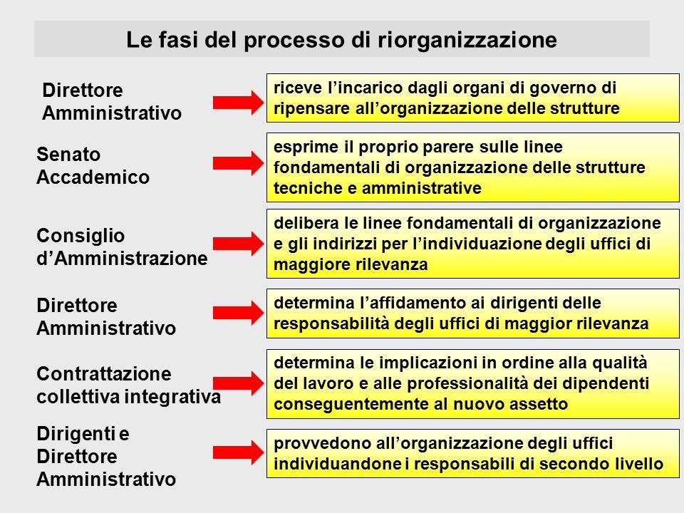 Le fasi del processo di riorganizzazione esprime il proprio parere sulle linee fondamentali di organizzazione delle strutture tecniche e amministrativ