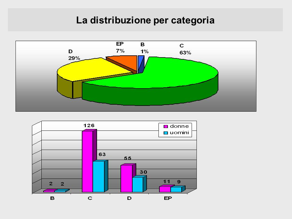La distribuzione per categoria