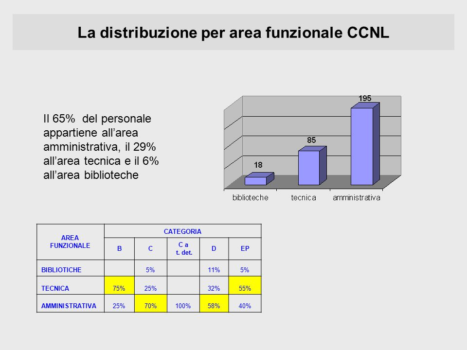 AREA FUNZIONALE CATEGORIA BC C a t.det.
