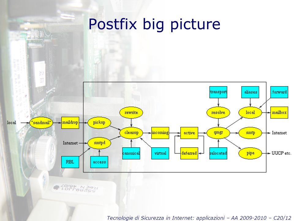 Tecnologie di Sicurezza in Internet: applicazioni – AA 2009-2010 – C20/12 Postfix big picture
