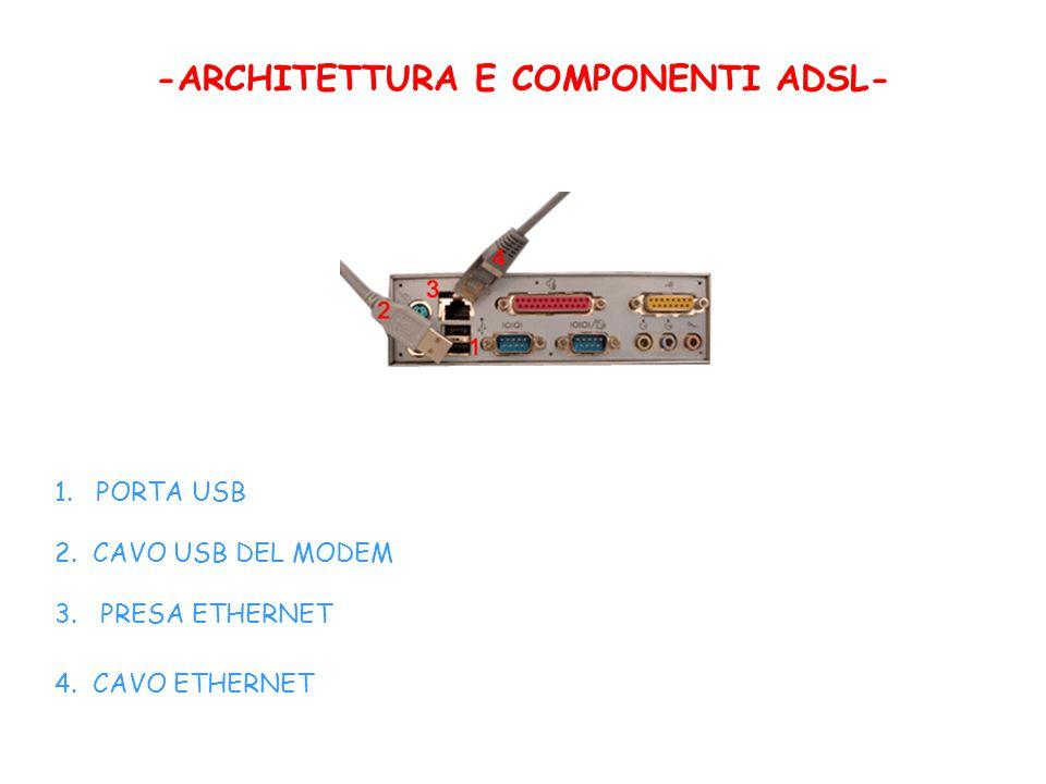 -ARCHITETTURA E COMPONENTI ADSL- 1. PORTA USB 2. CAVO USB DEL MODEM 3. PRESA ETHERNET 4. CAVO ETHERNET