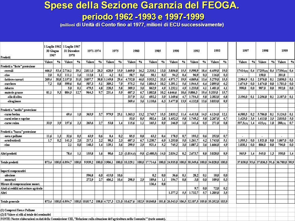 Spese della Sezione Garanzia del FEOGA.