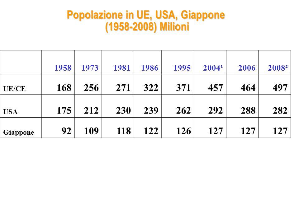 Popolazione in UE, USA, Giappone (1958-2008) Milioni 195819731981198619952004¹20062008² UE/CE 168256271322371457464497 USA 175212230239262292288282 Giappone 92109118122126127 ¹UE-25; ² UE-27, Fonte: Eurostat e US Bureau of Census