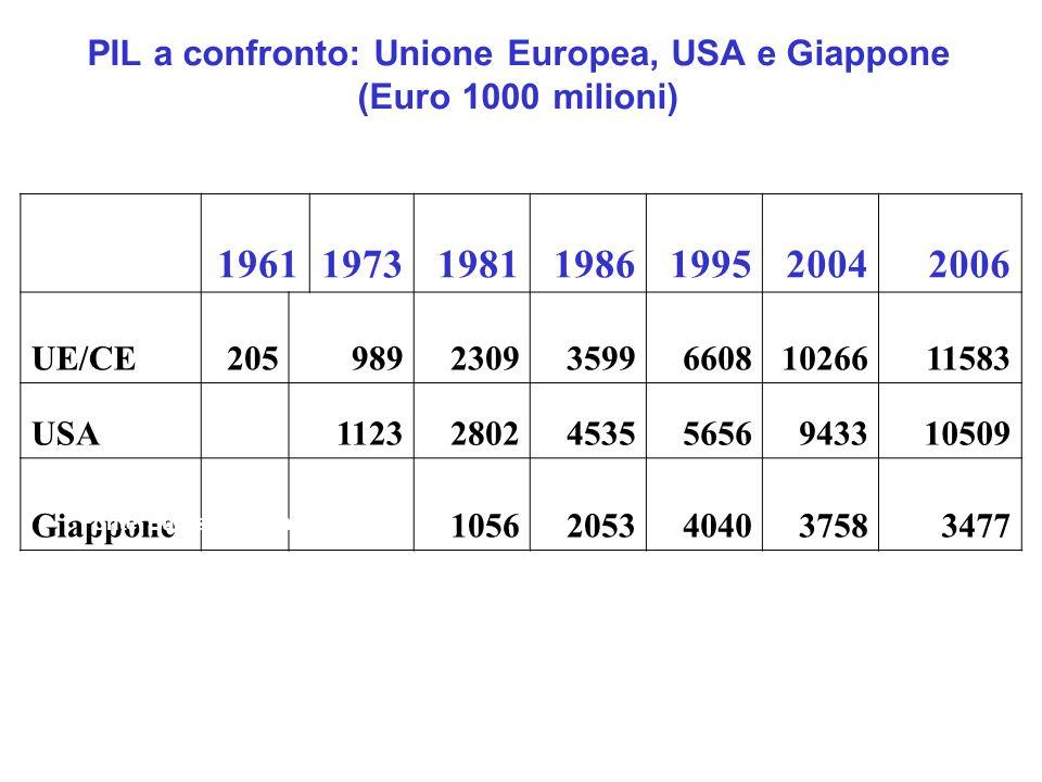 PIL a confronto: Unione Europea, USA e Giappone (Euro 1000 milioni) 1961197319811986199520042006 UE/CE2059892309359966081026611583 USA 1123280245355656943310509 Giappone 10562053404037583477 Fonte: Eurostat e Banca Mondiale