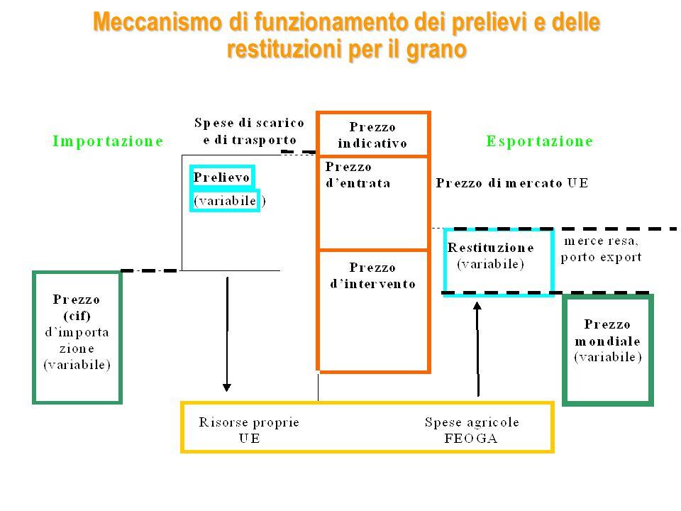 CAP expenditure and CAP reform path EU-10EU-12EU-15EU-25EU-27