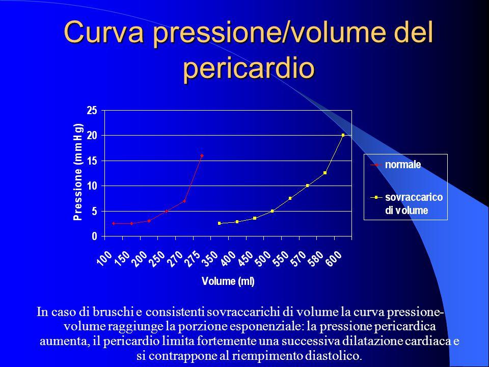 Curva pressione/volume del pericardio In caso di bruschi e consistenti sovraccarichi di volume la curva pressione- volume raggiunge la porzione espone