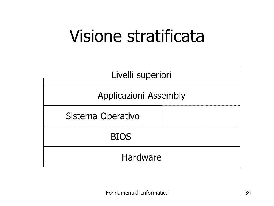 Fondamenti di Informatica34 Visione stratificata Hardware BIOS Sistema Operativo Applicazioni Assembly Livelli superiori