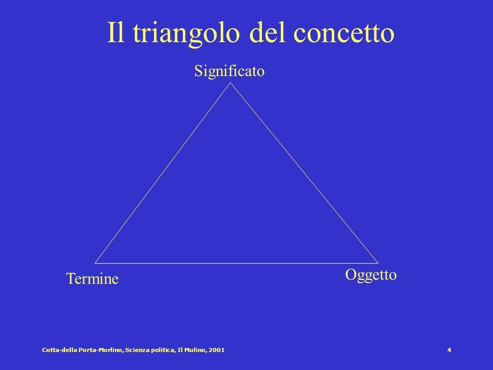 Cotta-della Porta-Morlino, Scienza politica, Il Mulino, 20014 Significato Termine Oggetto Il triangolo del concetto