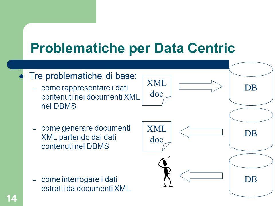 14 Problematiche per Data Centric Tre problematiche di base: – come rappresentare i dati contenuti nei documenti XML nel DBMS – come generare documenti XML partendo dai dati contenuti nel DBMS – come interrogare i dati estratti da documenti XML DB XML doc DB XML doc DB