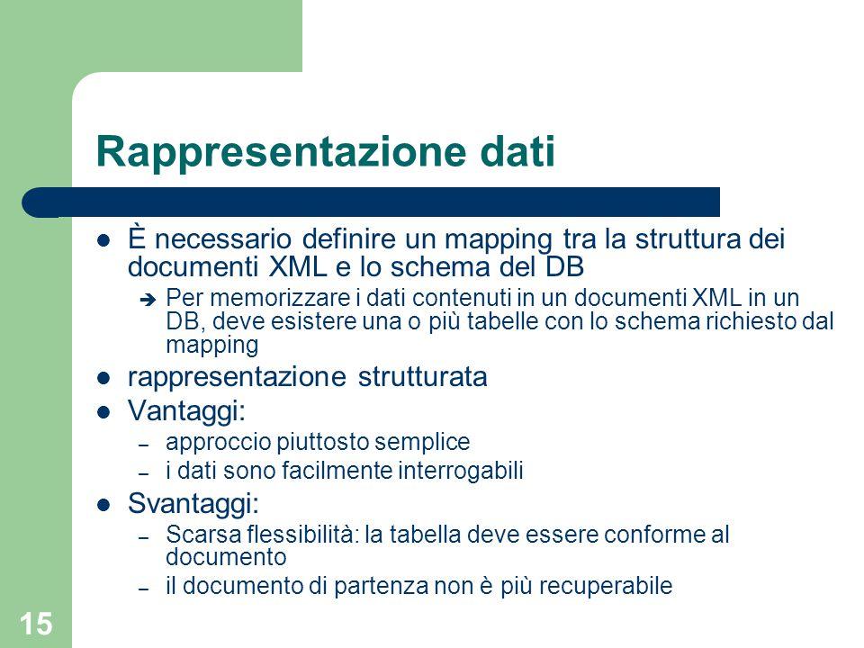 15 Rappresentazione dati È necessario definire un mapping tra la struttura dei documenti XML e lo schema del DB è Per memorizzare i dati contenuti in