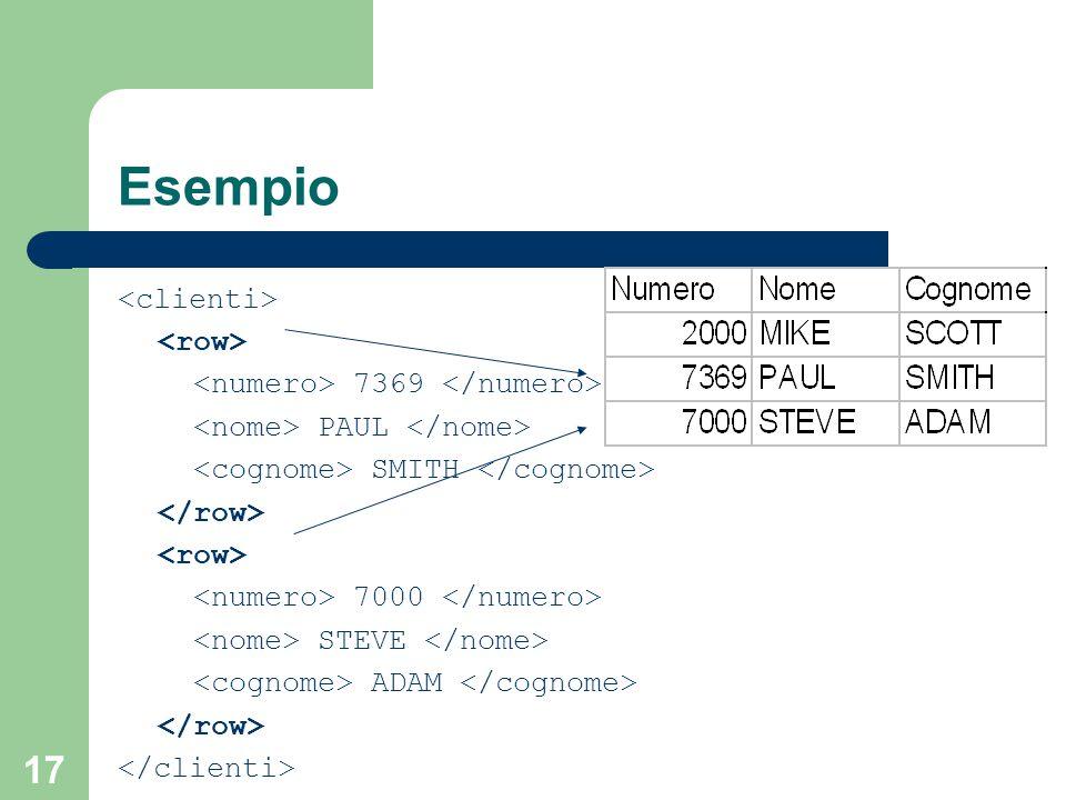17 Esempio 7369 PAUL SMITH 7000 STEVE ADAM