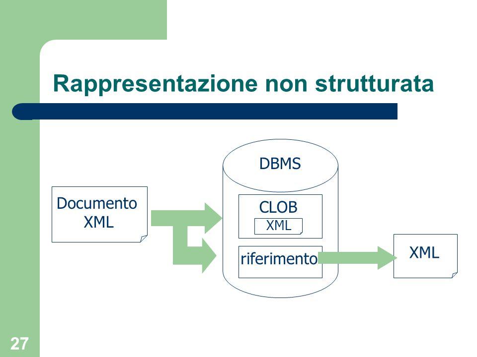 27 Rappresentazione non strutturata Documento XML riferimento CLOB XML DBMS
