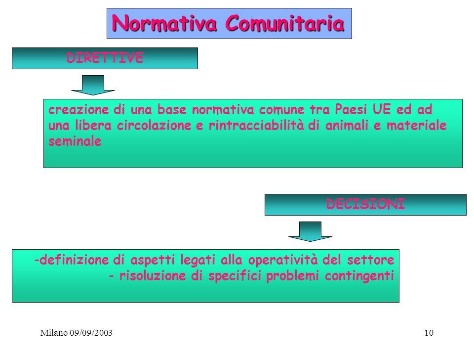 Milano 09/09/200310 Normativa Comunitaria creazione di una base normativa comune tra Paesi UE ed ad una libera circolazione e rintracciabilità di anim