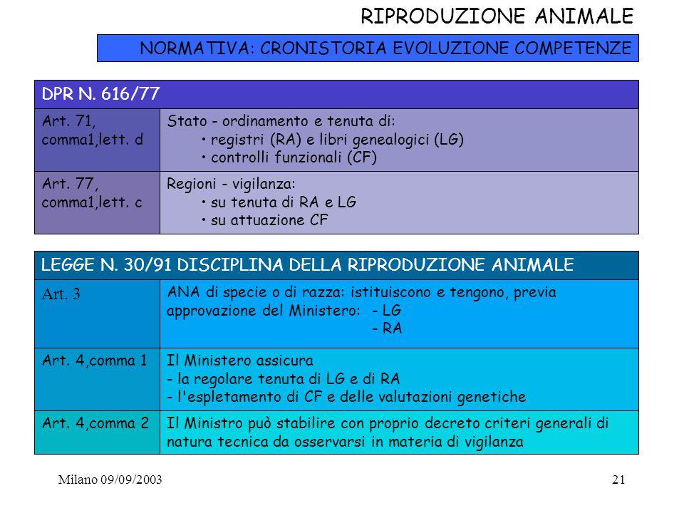Milano 09/09/200321 RIPRODUZIONE ANIMALE NORMATIVA: CRONISTORIA EVOLUZIONE COMPETENZE DPR N. 616/77 Art. 71, comma1,lett. d Stato - ordinamento e tenu