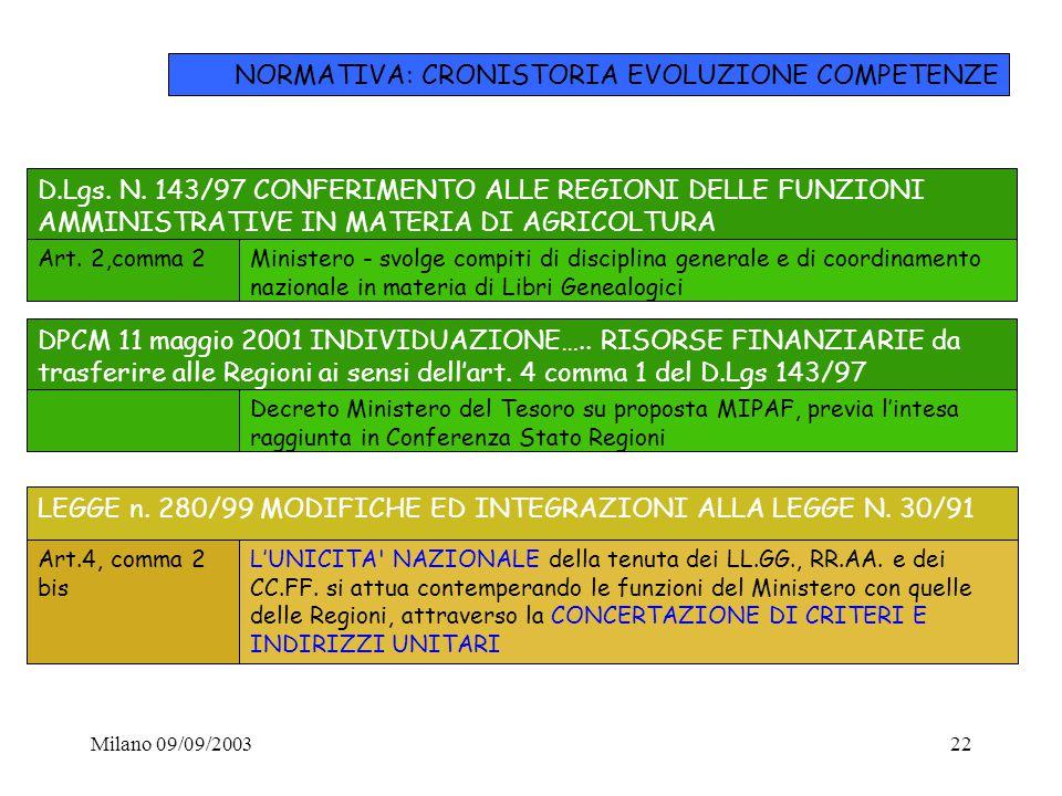 Milano 09/09/200322 D.Lgs. N. 143/97 CONFERIMENTO ALLE REGIONI DELLE FUNZIONI AMMINISTRATIVE IN MATERIA DI AGRICOLTURA Art. 2,comma 2Ministero - svolg