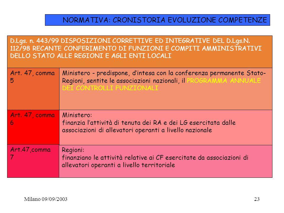 Milano 09/09/200323 D.Lgs. n. 443/99 DISPOSIZIONI CORRETTIVE ED INTEGRATIVE DEL D.Lgs.N. 112/98 RECANTE CONFERIMENTO DI FUNZIONI E COMPITI AMMINISTRAT