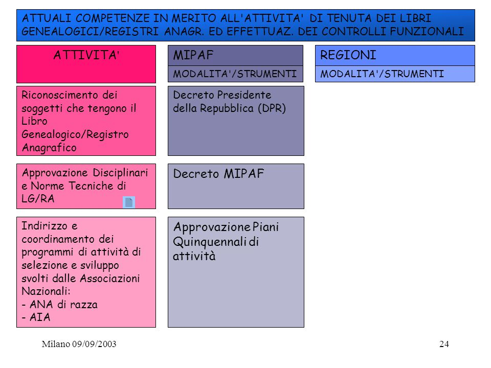 Milano 09/09/200324 ATTIVITA ' ATTUALI COMPETENZE IN MERITO ALL'ATTIVITA' DI TENUTA DEI LIBRI GENEALOGICI/REGISTRI ANAGR. ED EFFETTUAZ. DEI CONTROLLI